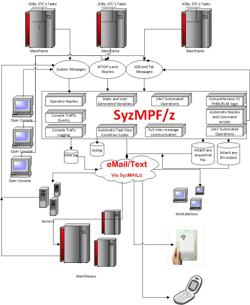 SyzMPF/z Product Flow
